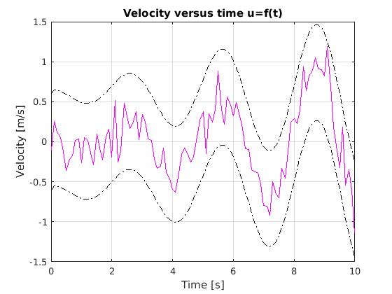 Kalman Filter Accelerometer