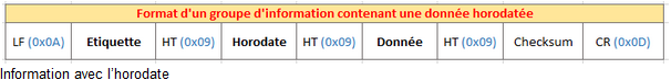 Format d'un groupe d'information en mode standard