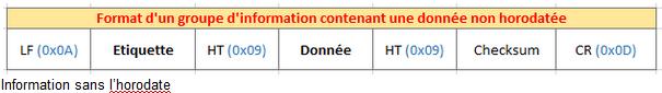 Format d'un groupe d'information en mode standard sans horodatage